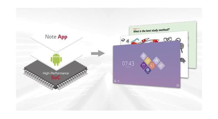 webOS integriert