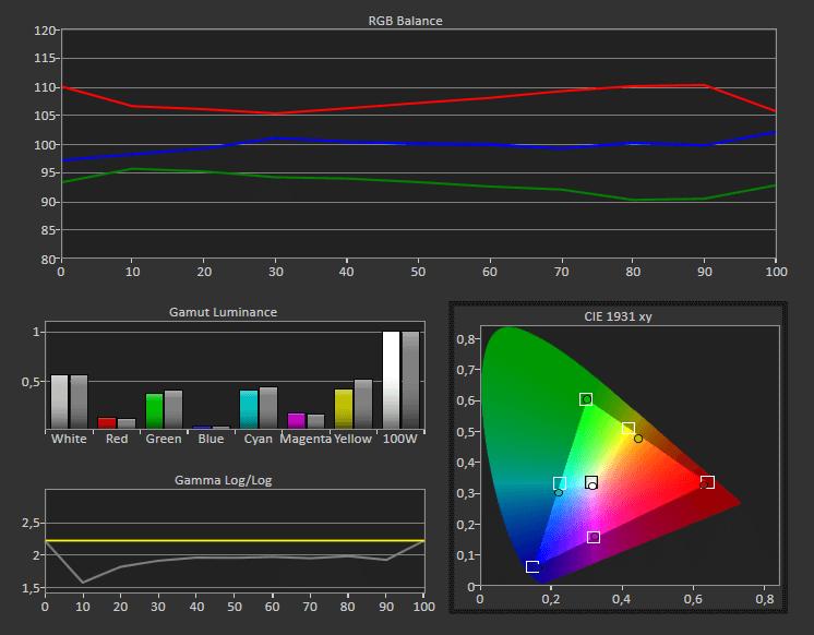 Optoma UHL55 sehr gut zu kalibrieren
